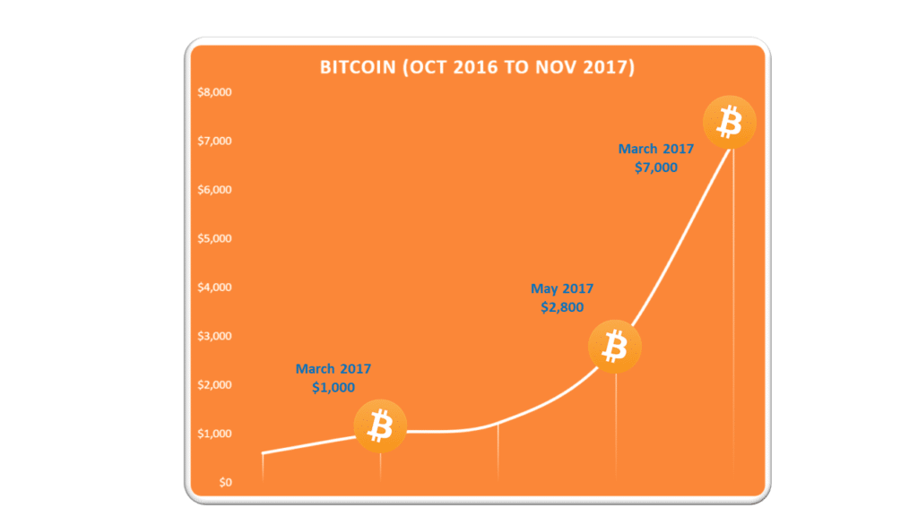 Bitcoin price increase 2017