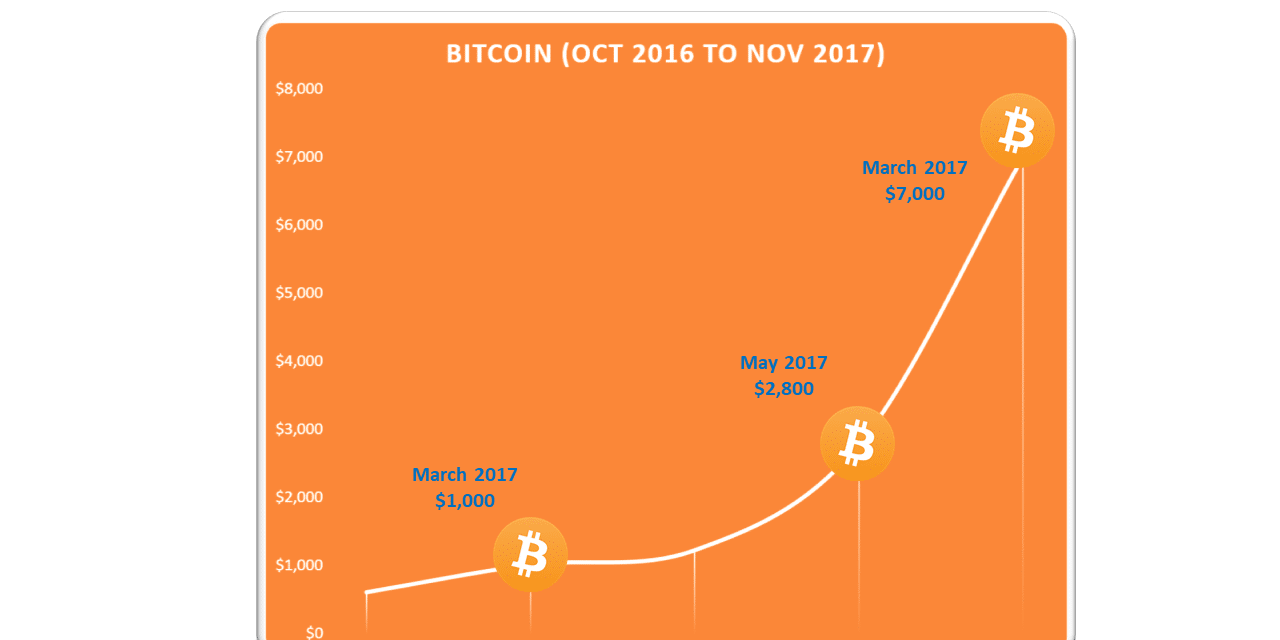 Bitcoin Price Update and Cryptocurrencies